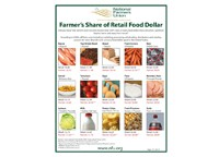 Farmer's Share of the Retail Food Dollar