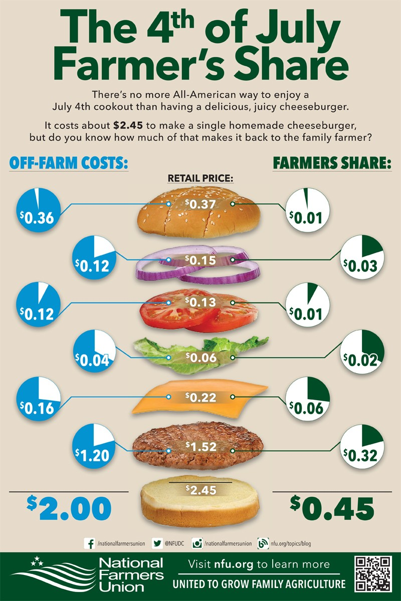 Family Farmers and Ranchers Receive Less than 20 Percent of 4th of July Food Costs